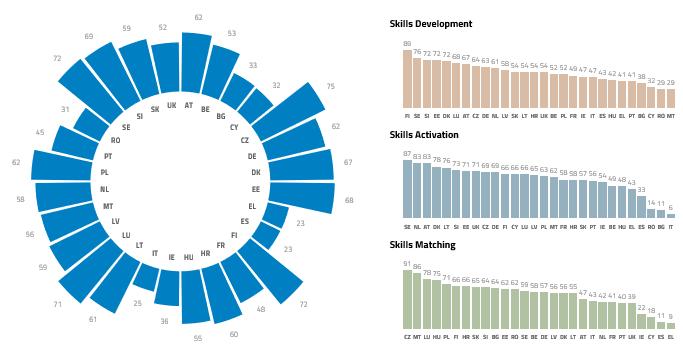 european skills index