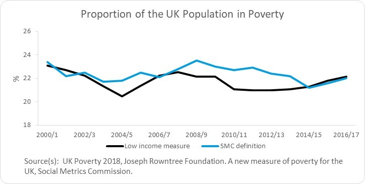 uk poverty measure