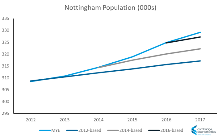 population growth local authority