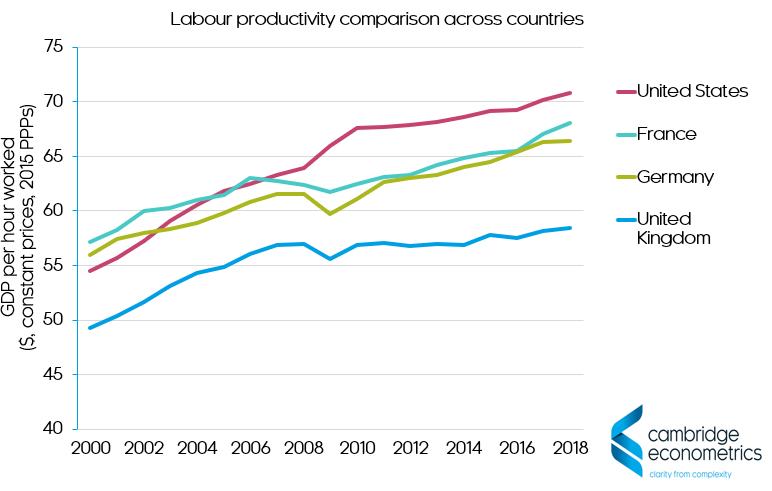 labour productivity comparison across countries