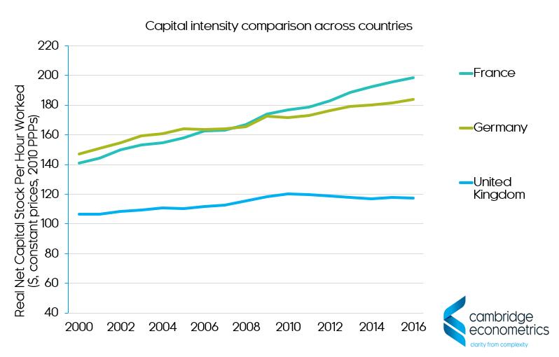 capital intensity comparison across countries