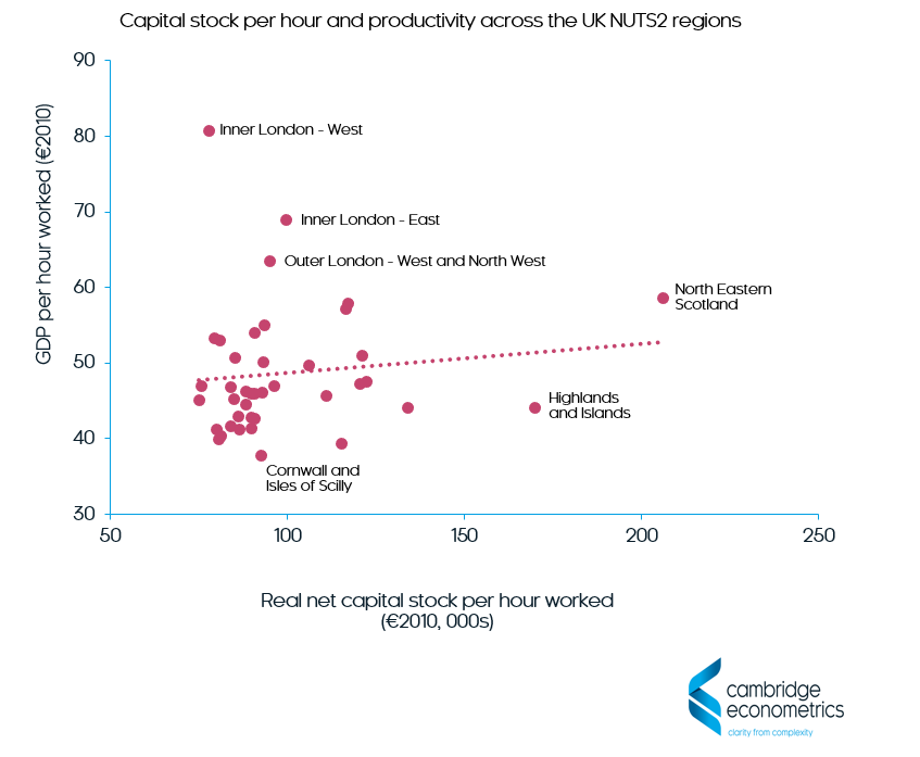 capital stock per hour and productivity across the UK regions
