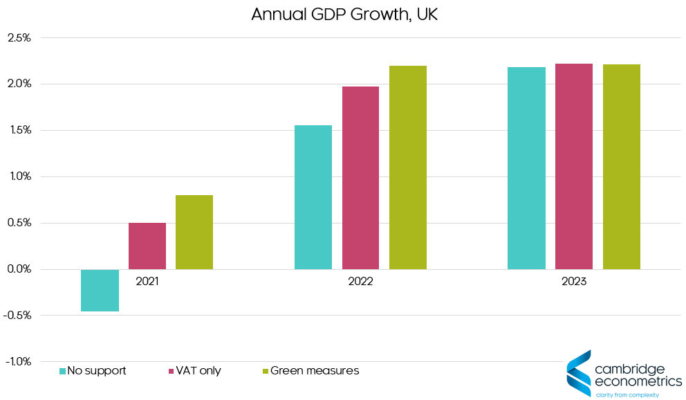 gdp growth uk