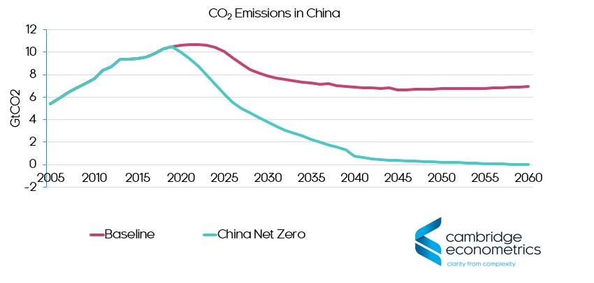 China net zero