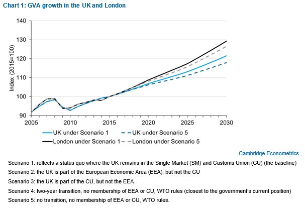 Economic Consequences Of Brexit