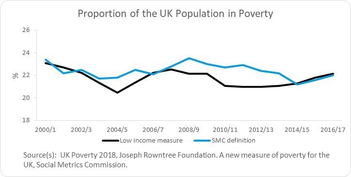 uk poverty measure