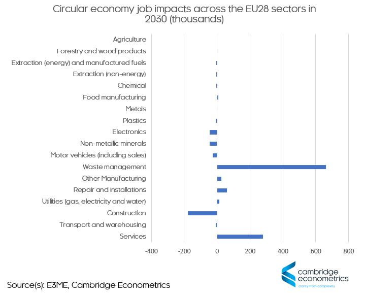 circular economy jobs