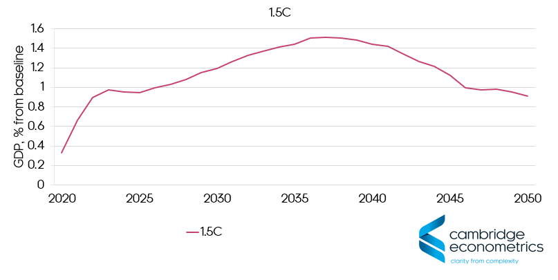 reach net zero target 2050