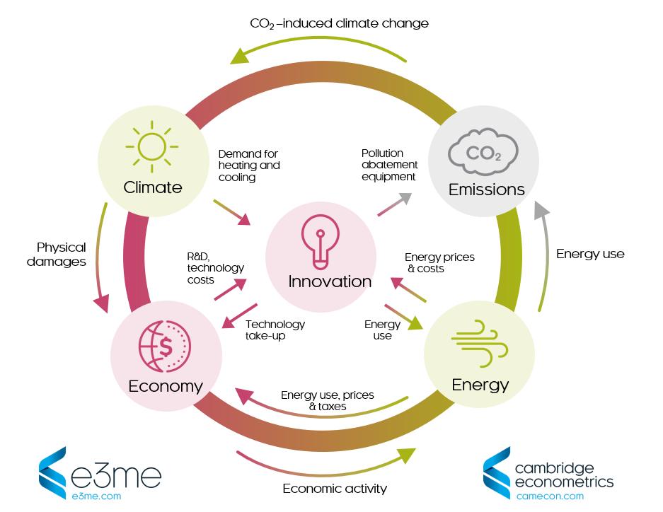 E3ME diagram