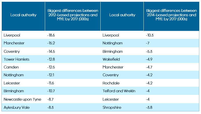 growing pains local authority population growth