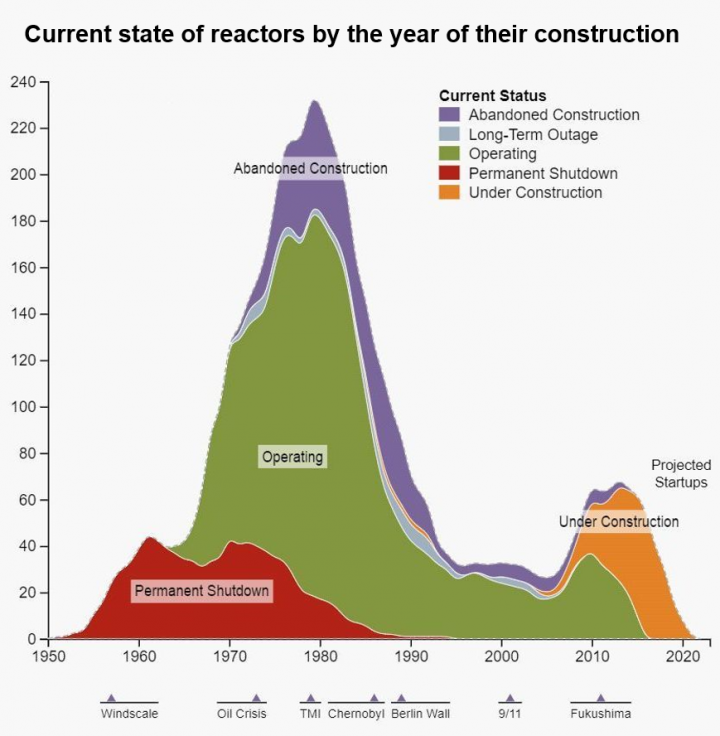 Current state of nuclear reactors by year of construction