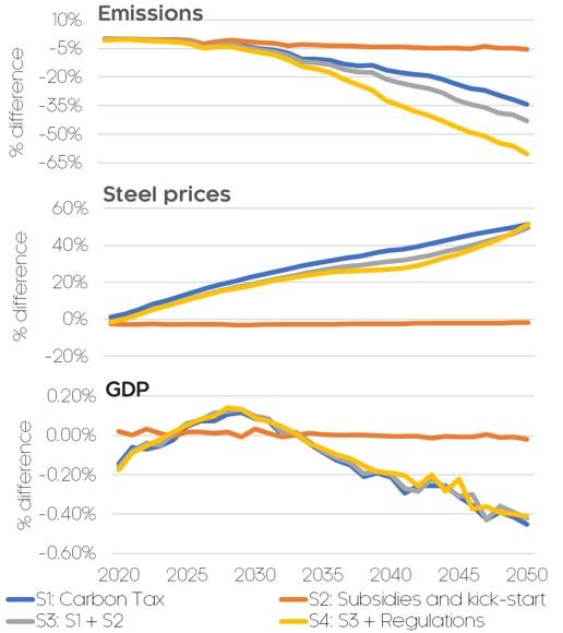 carbon neutral steel