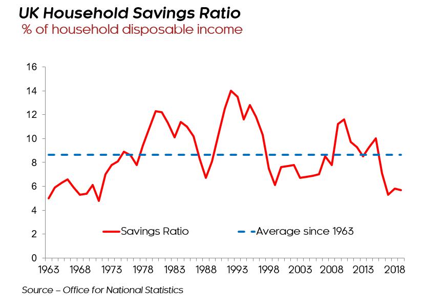 household savings uk