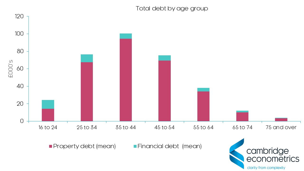 Total debt age group Wealth and Assets Survey