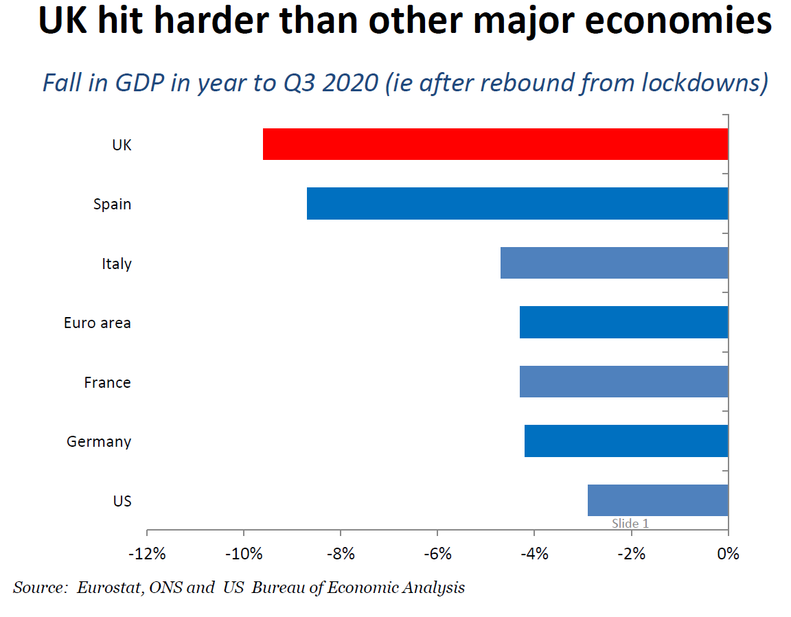 UK economic rebound from lockdowns