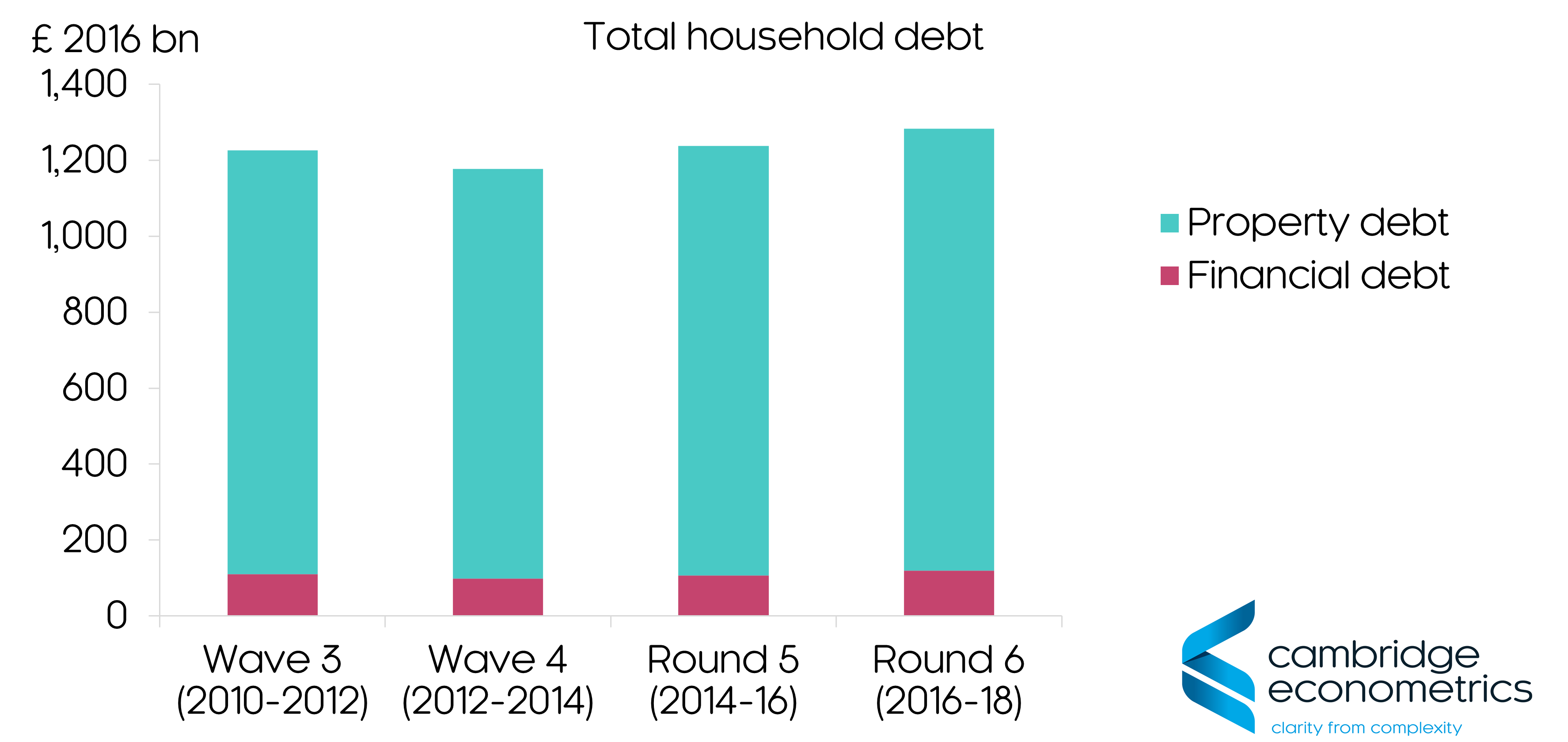 Total household debt Wealth and Asset Survey