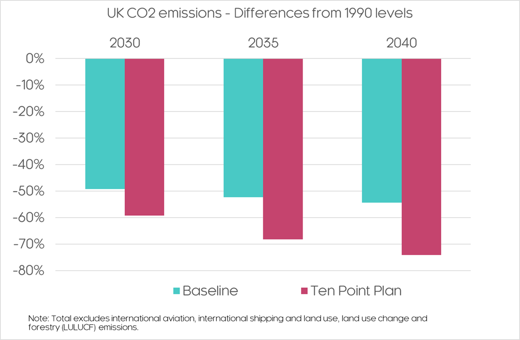 UK CO2 emissions difference 1990s
