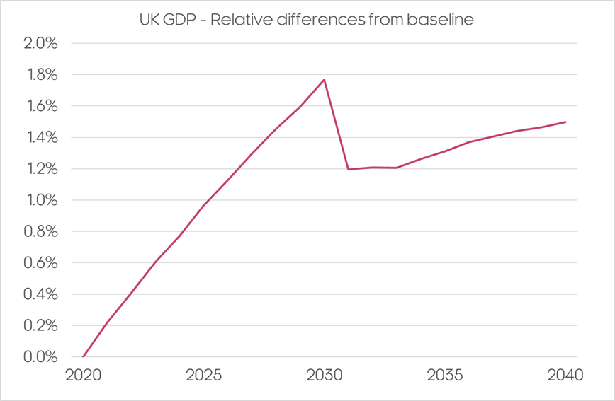 GDP difference from baseline
