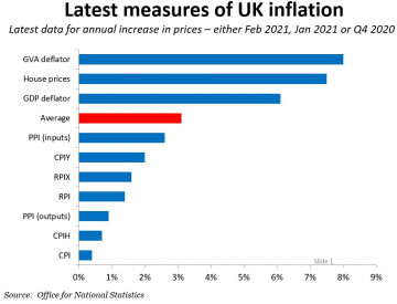 UK inflation measures